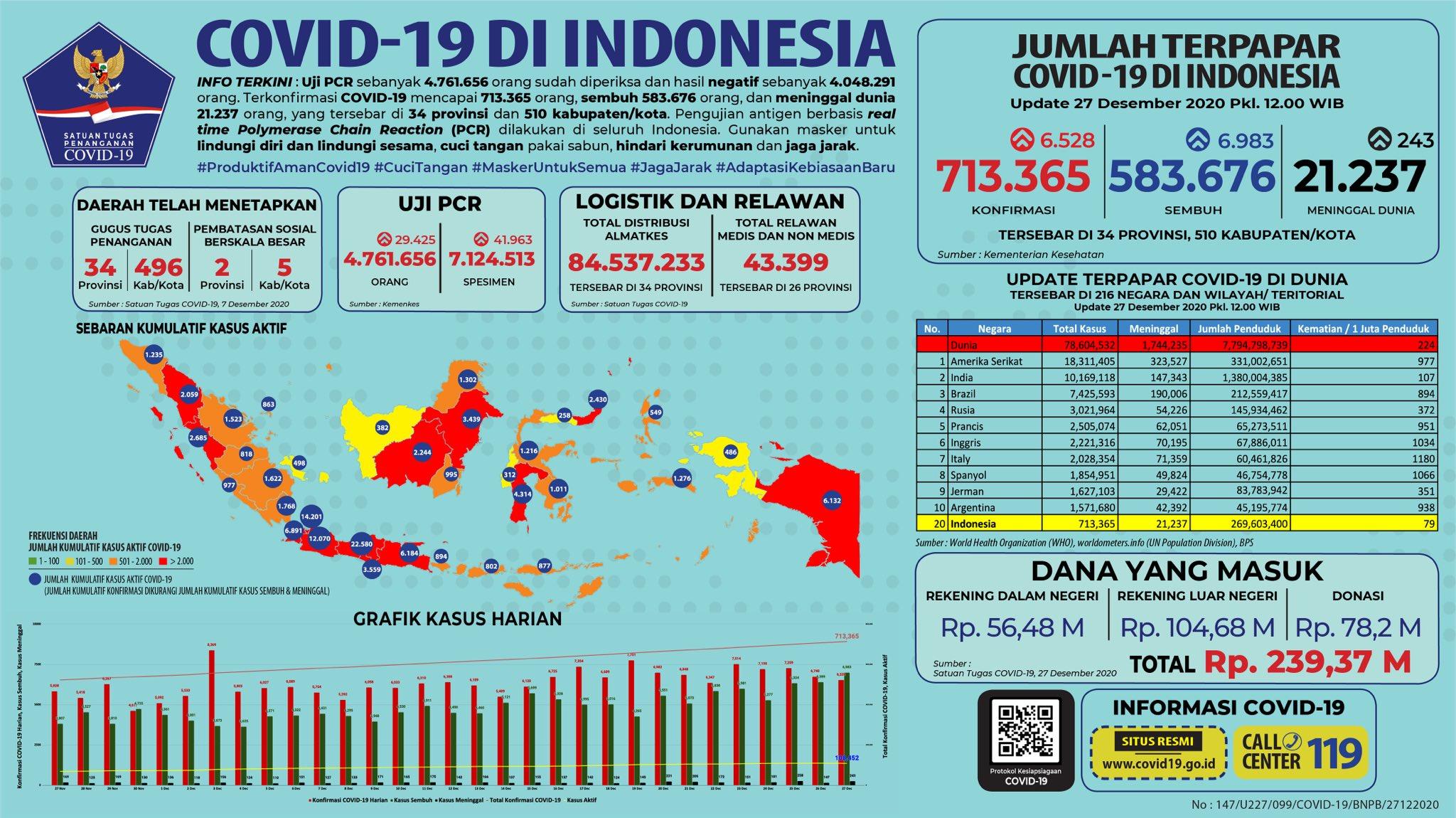 Update 27 Desember 2020 Korban Covid-19 di Indonesia: 713 ...